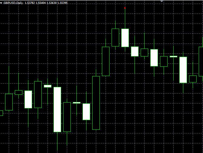 forex indicators: Engulfing