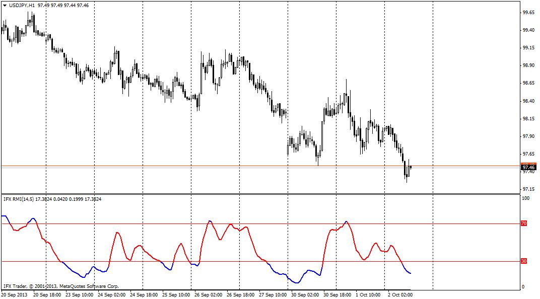 forex indicators: Relative Momentum Index (RMI)