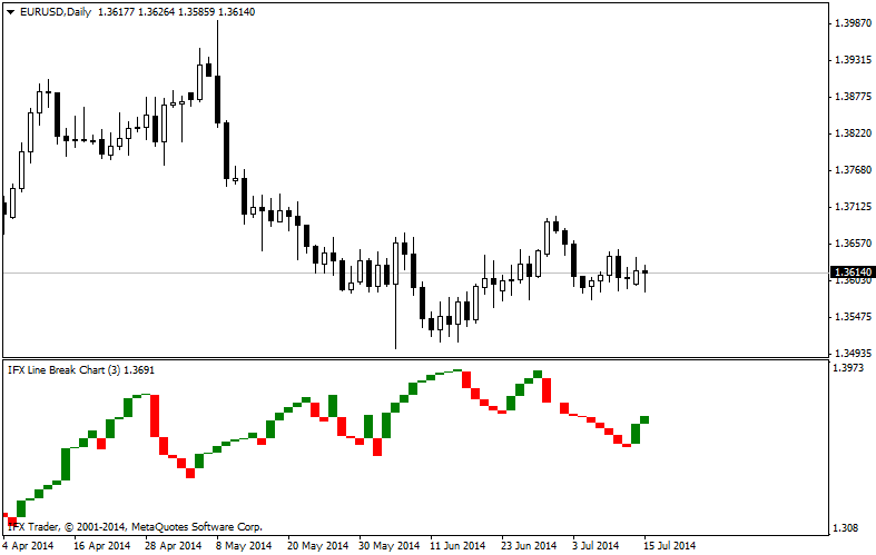 forex indicators: Three Line Break (TLB) Charts